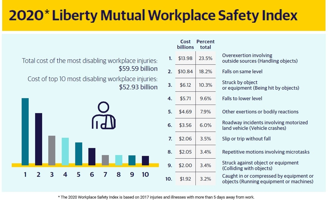 2020 Liberty Mutual Workplace Safety Index
