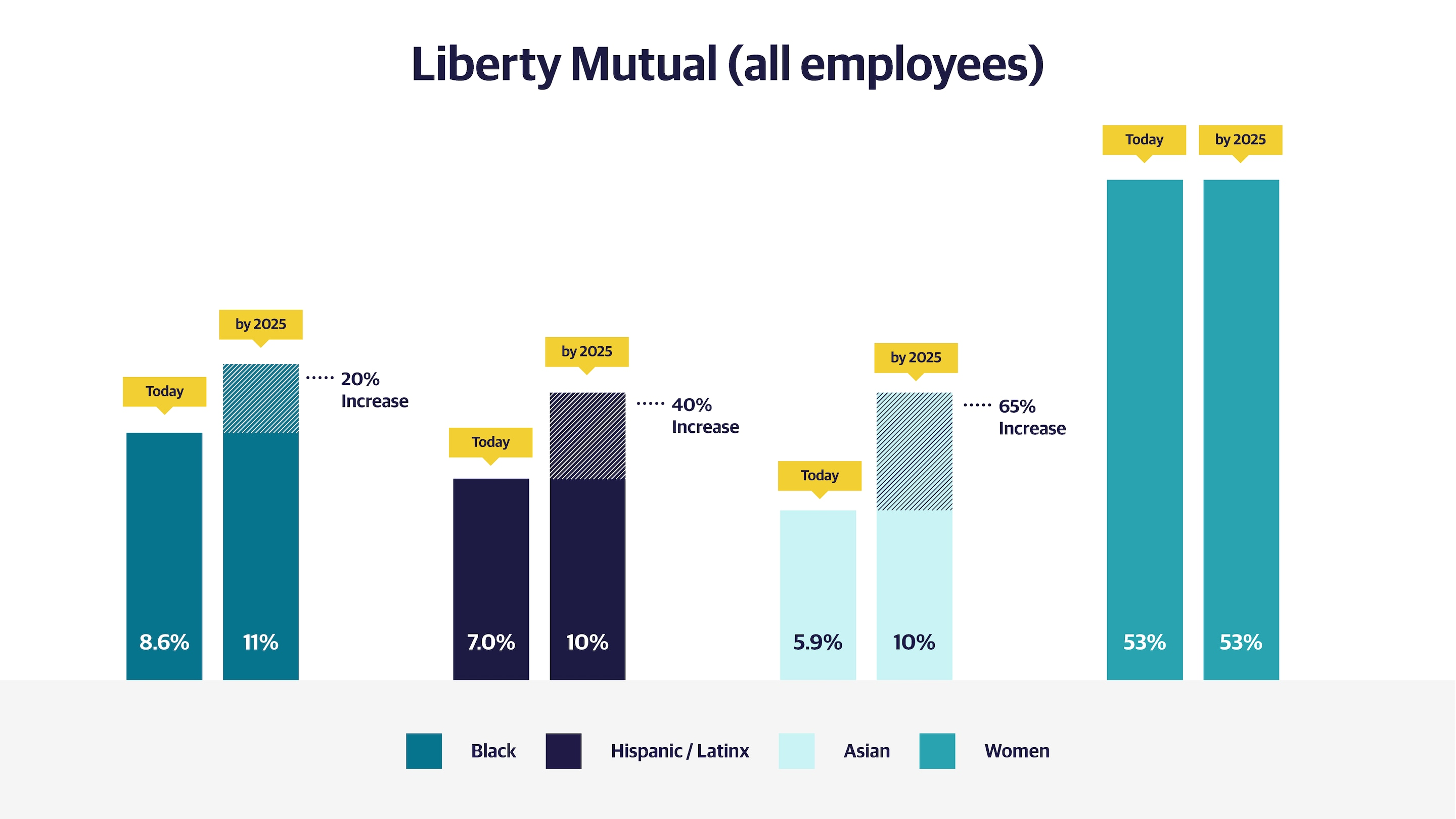 (slide 1 of 2) DEI All Employees Bar Chart.