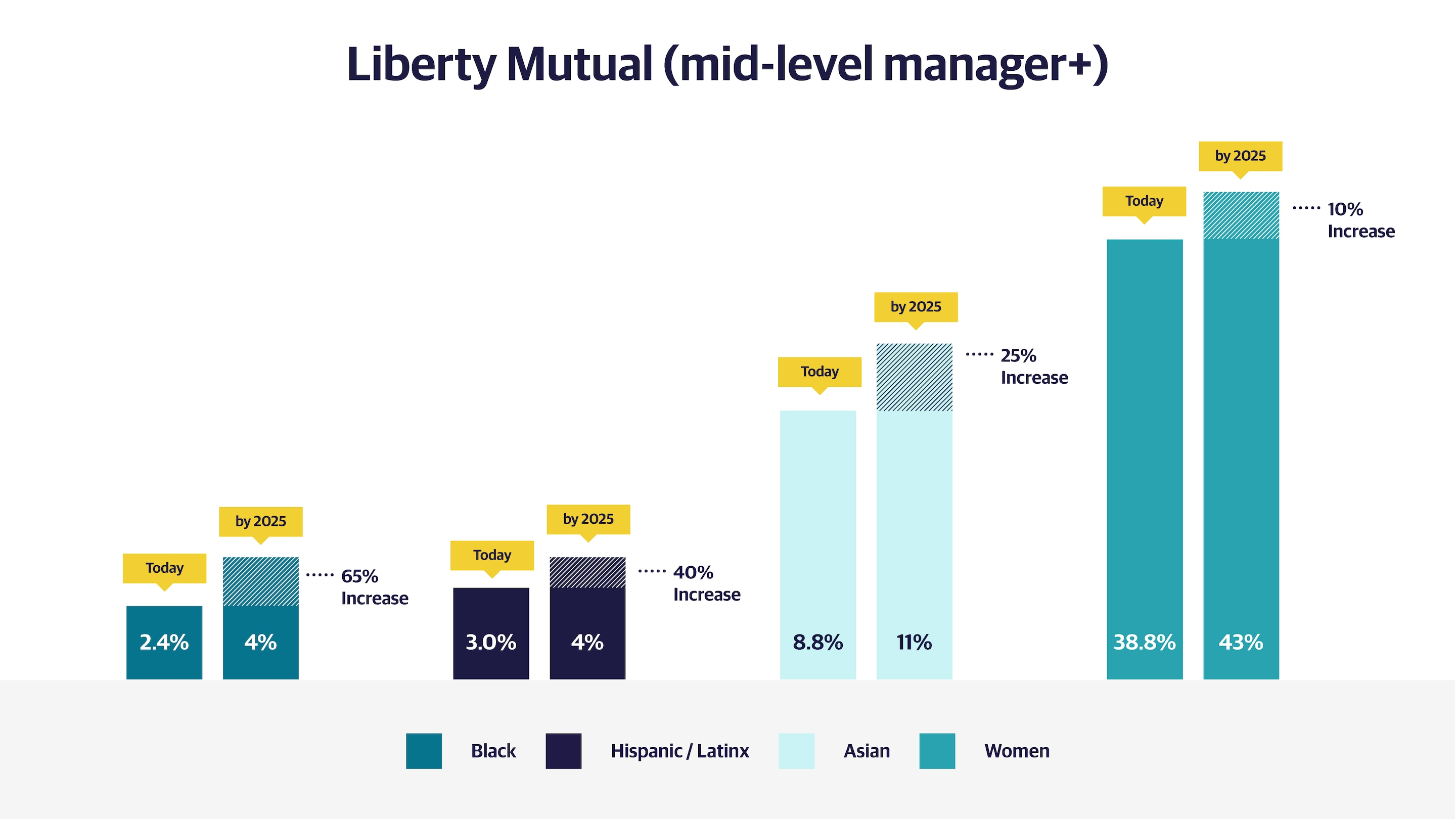 (slide 2 of 2) DEI Mid-Level Manager Bar Chart.